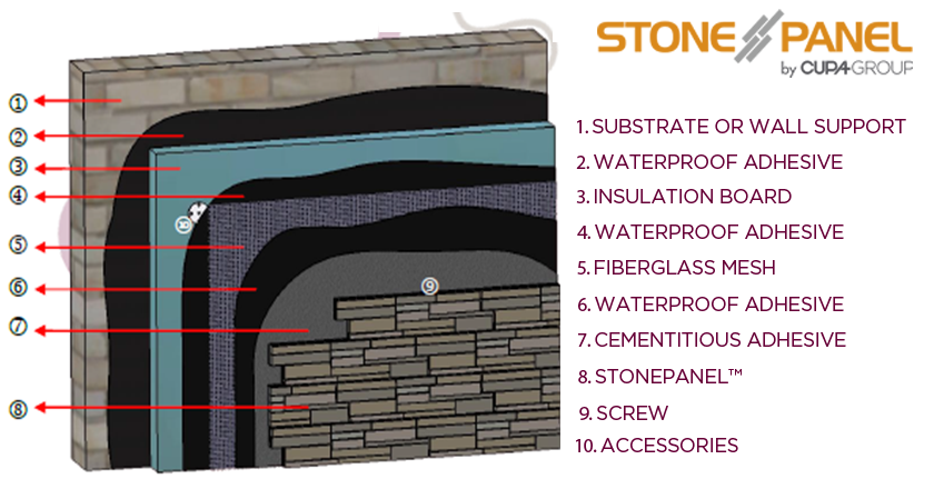 STONEPANEL STRUCTURE